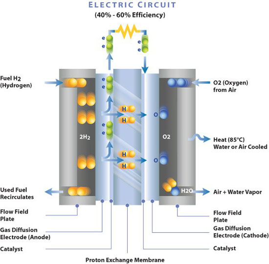 How-a-fuel-cell-works