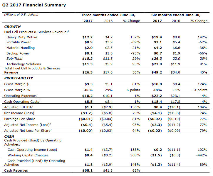 Q2 2017 Financial summary