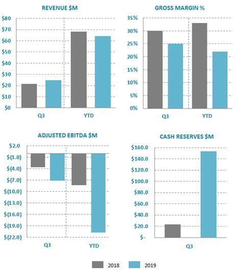 q3 report chart