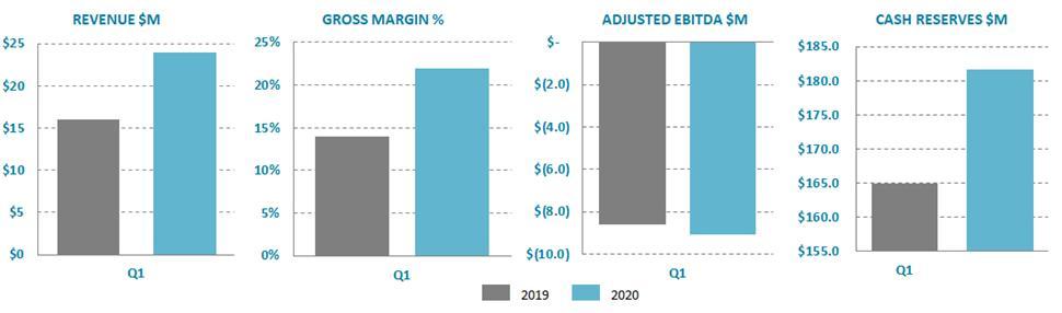 Q1 2020 charts