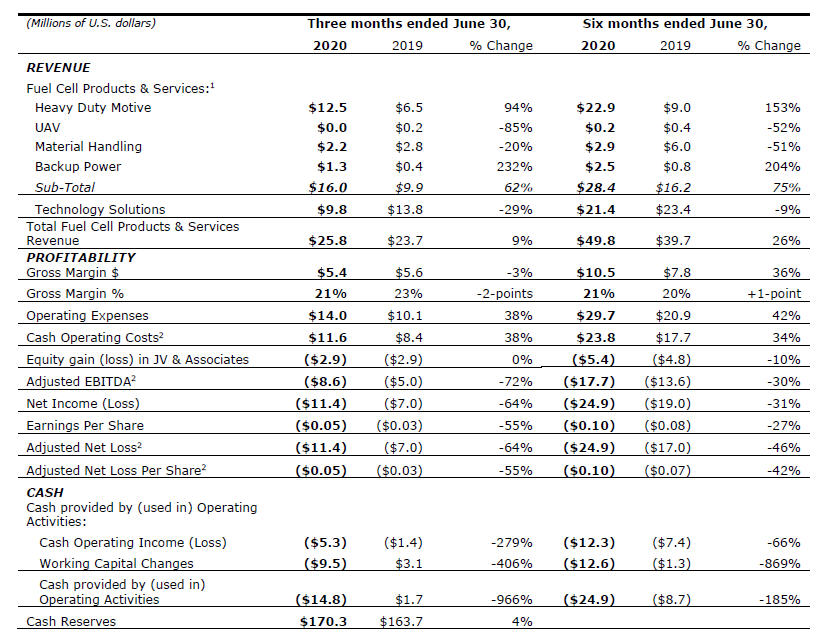 Q2 2020 table