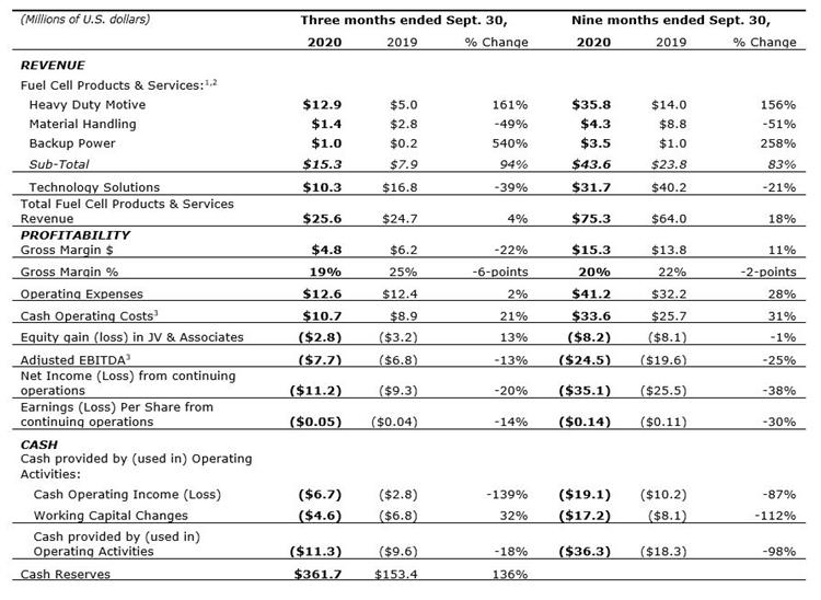 Q3 2020 table