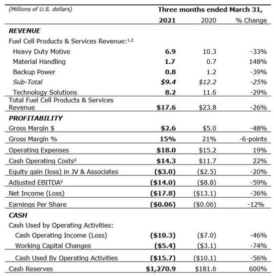 Q1 2021 line item chart