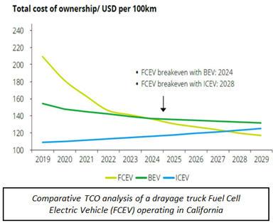 TOC analysis FCEV